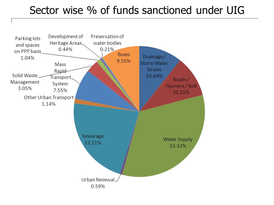 Sector wise % of funds sanctioned under UIDSSMT 8