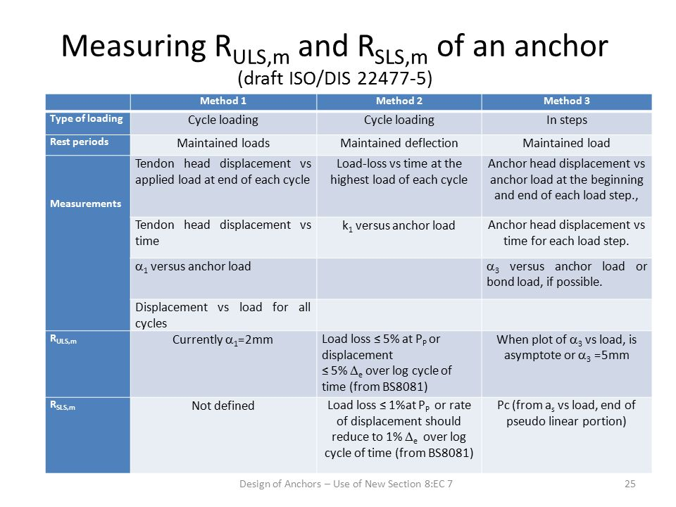 Measuring R ULS,m and R SLS,m of an anchor (draft ISO/DIS 22477-5) Method 1Method 2Method 3 Type of loading Cycle loading In steps Rest periods Mainta