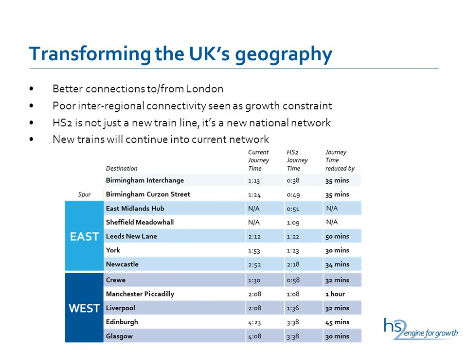 Transforming the UK's geography Better connections to/from London Poor inter-regional connectivity seen as growth constraint HS2 is not just a new train line, it's a new national network New trains will continue into current network
