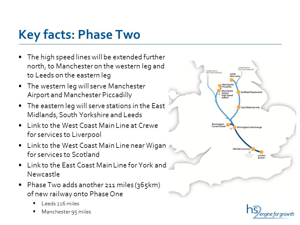 Key facts: Phase Two The high speed lines will be extended further north, to Manchester on the western leg and to Leeds on the eastern leg The western leg will serve Manchester Airport and Manchester Piccadilly The eastern leg will serve stations in the East Midlands, South Yorkshire and Leeds Link to the West Coast Main Line at Crewe for services to Liverpool Link to the West Coast Main Line near Wigan for services to Scotland Link to the East Coast Main Line for York and Newcastle Phase Two adds another 211 miles (365km) of new railway onto Phase One  Leeds 116 miles  Manchester 95 miles