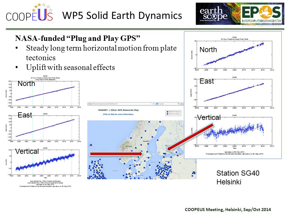 COOPEUS Meeting, Helsinki, Sep/Oct 2014 Draft Data Plan – Demonstrated Multidata Query Interface NASA-funded Plug and Play GPS Steady long term horizontal motion from plate tectonics Uplift with seasonal effects WP5 Solid Earth Dynamics North East Vertical North East Vertical Station SG40 Helsinki