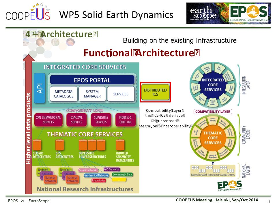 COOPEUS Meeting, Helsinki, Sep/Oct 2014 EPOS & EarthScope 3 WP5 Solid Earth Dynamics Building on the existing Infrastructure