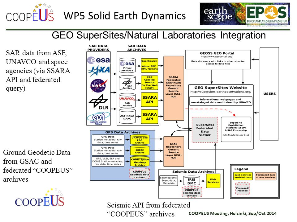 COOPEUS Meeting, Helsinki, Sep/Oct 2014 GEO SuperSites/Natural Laboratories Integration Ground Geodetic Data from GSAC and federated COOPEUS archives Seismic API from federated COOPEUS archives SAR data from ASF, UNAVCO and space agencies (via SSARA API and federated query) WP5 Solid Earth Dynamics