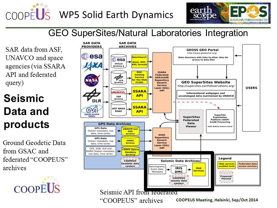 COOPEUS Meeting, Helsinki, Sep/Oct 2014 GEO SuperSites/Natural Laboratories Integration Ground Geodetic Data from GSAC and federated COOPEUS archives Seismic API from federated COOPEUS archives SAR data from ASF, UNAVCO and space agencies (via SSARA API and federated query) WP5 Solid Earth Dynamics Seismic Data and products