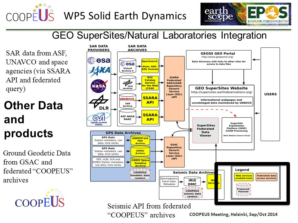 COOPEUS Meeting, Helsinki, Sep/Oct 2014 GEO SuperSites/Natural Laboratories Integration Ground Geodetic Data from GSAC and federated COOPEUS archives Seismic API from federated COOPEUS archives SAR data from ASF, UNAVCO and space agencies (via SSARA API and federated query) WP5 Solid Earth Dynamics GEOSS Portal