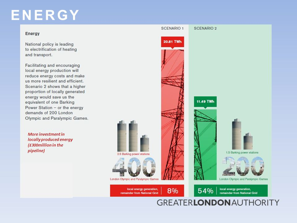 E N E R G YE N E R G Y More investment in locally produced energy (£300million in the pipeline)
