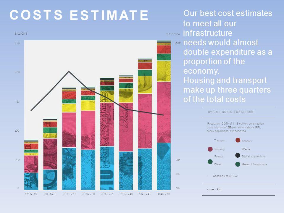 COSTS BILLIONS ESTIMATE 250 200 150 OVERALL CAPITAL EXPENDITURE tOO 50 0 2011- 15 2016-202021 - 2.52026 - 302031 -352036 -40 2041 -45 2046 - 50 % OFGVA tOI!E.