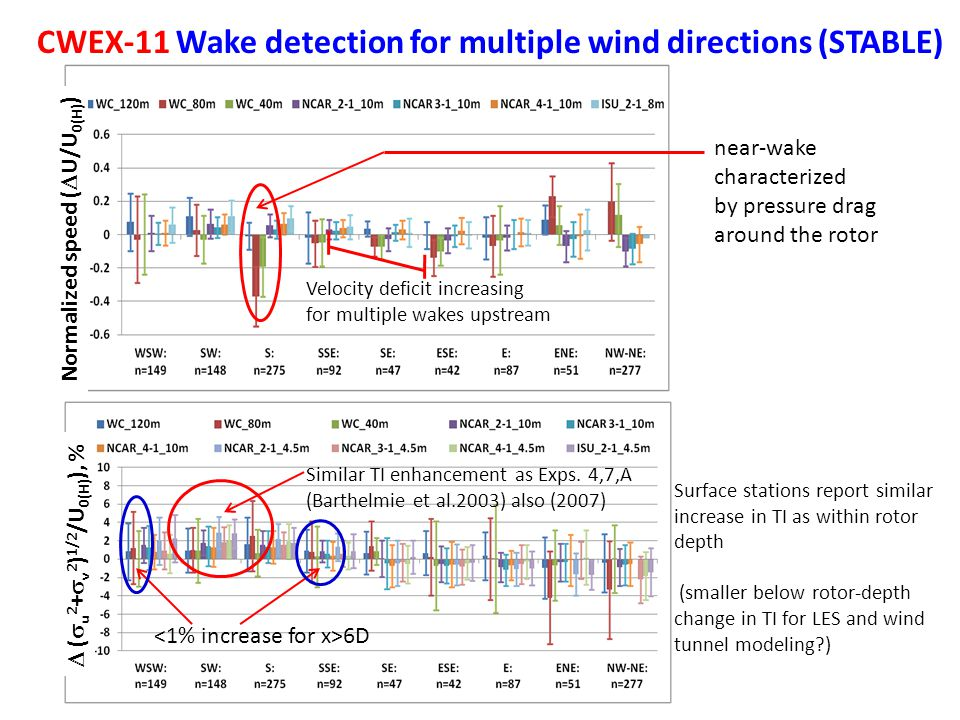CWEX-11 Wake detection for multiple wind directions (STABLE) Normalized speed (  U/U 0(H) )  (  u 2 +  v 2 ) 1/2 /U 0(H) ), % Similar TI enhancement as Exps.