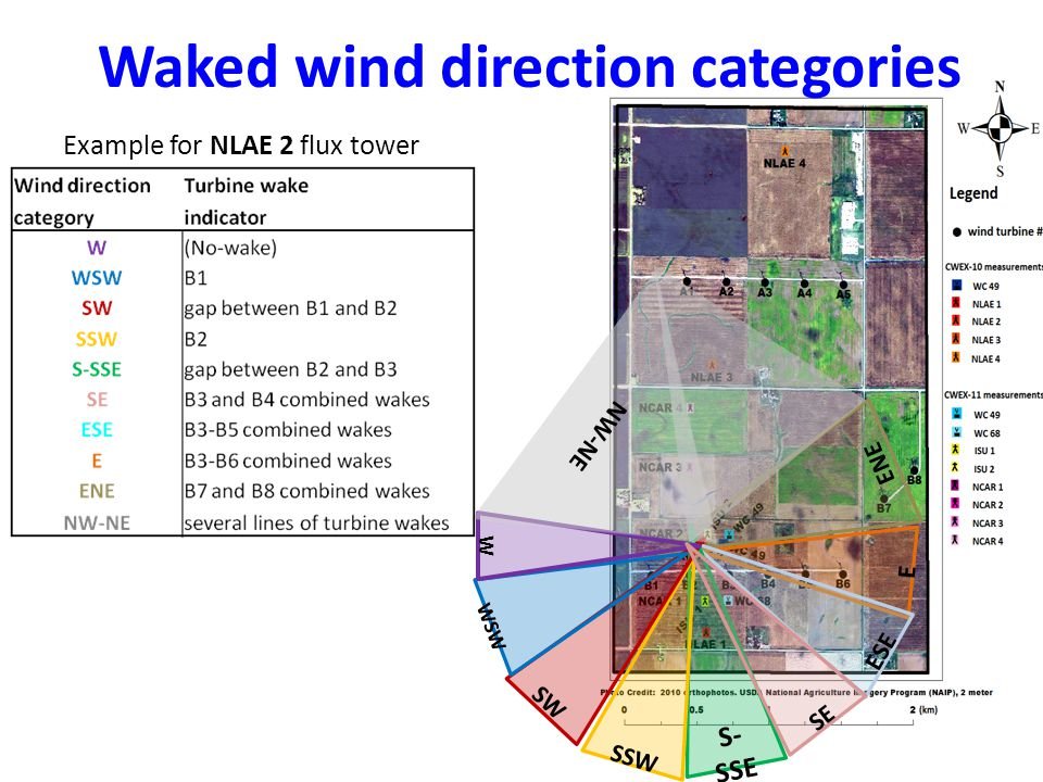 Factors influencing turbine wakes Upwind 80-m wind direction – (centerline vs.