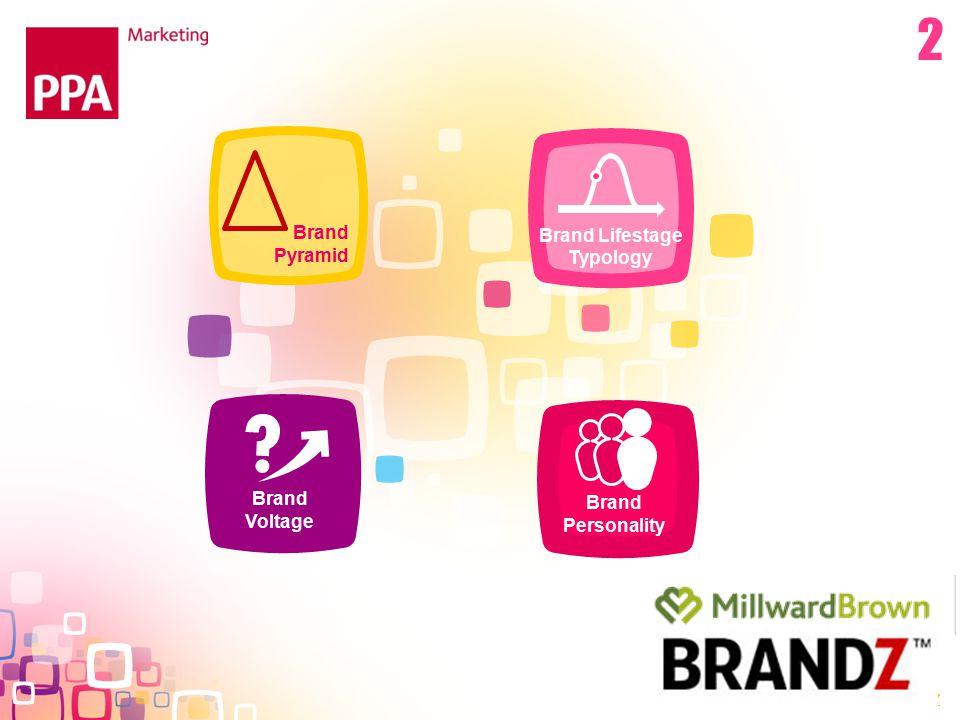 Brand Pyramid Brand Lifestage Typology Brand Voltage MINDSHARE/BRANDZ Brand Personality 2