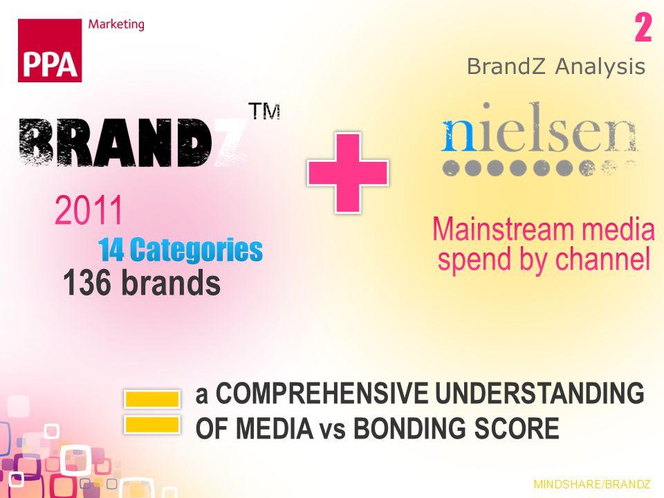 BrandZ Analysis 136 brands a COMPREHENSIVE UNDERSTANDING OF MEDIA vs BONDING SCORE MINDSHARE/BRANDZ 2