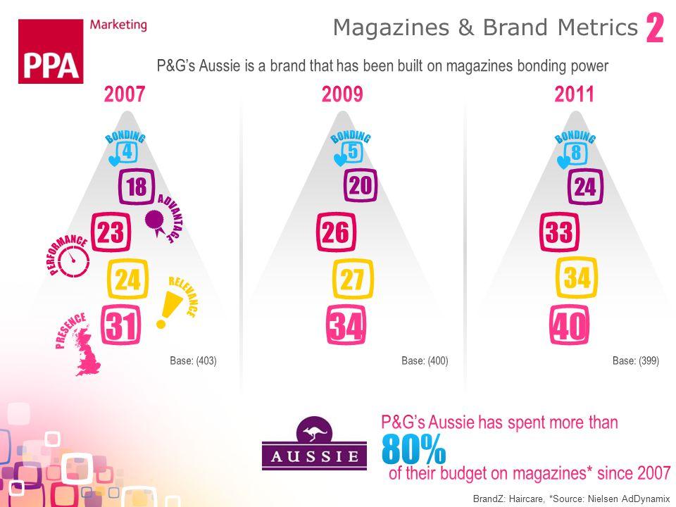 24 31 23 18 4 27 34 26 20 5 34 40 33 24 8 BrandZ: Haircare, *Source: Nielsen AdDynamix Magazines & Brand Metrics 2