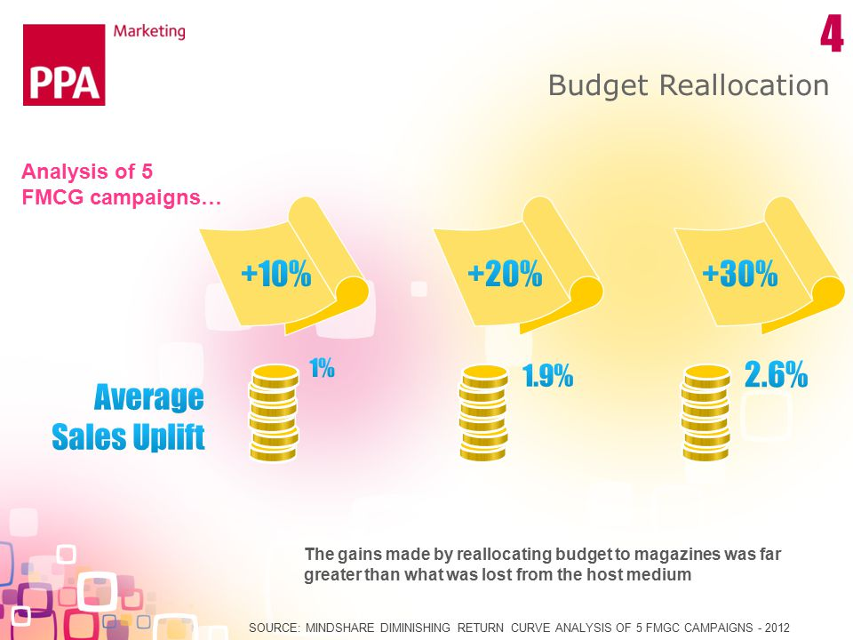 Budget Reallocation SOURCE: MINDSHARE DIMINISHING RETURN CURVE ANALYSIS OF 5 FMGC CAMPAIGNS - 2012 The gains made by reallocating budget to magazines was far greater than what was lost from the host medium 4 Analysis of 5 FMCG campaigns…