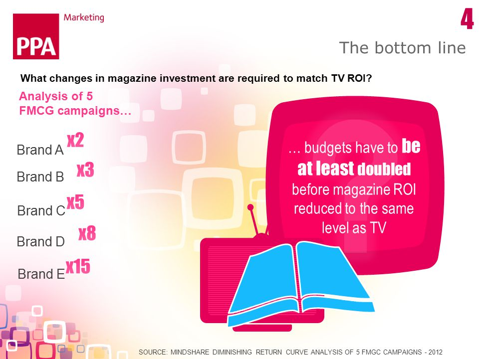 The bottom line SOURCE: MINDSHARE DIMINISHING RETURN CURVE ANALYSIS OF 5 FMGC CAMPAIGNS - 2012 4 Analysis of 5 FMCG campaigns… Brand A Brand B Brand C Brand D Brand E What changes in magazine investment are required to match TV ROI