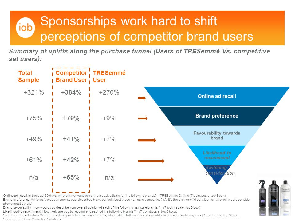 Sponsorships work hard to shift perceptions of competitor brand users Summary of uplifts along the purchase funnel (Users of TRESemmé Vs.