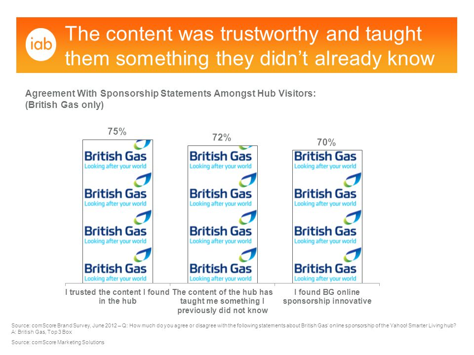 The content was trustworthy and taught them something they didn't already know Source: comScore Brand Survey, June 2012 – Q: How much do you agree or disagree with the following statements about British Gas' online sponsorship of the Yahoo.