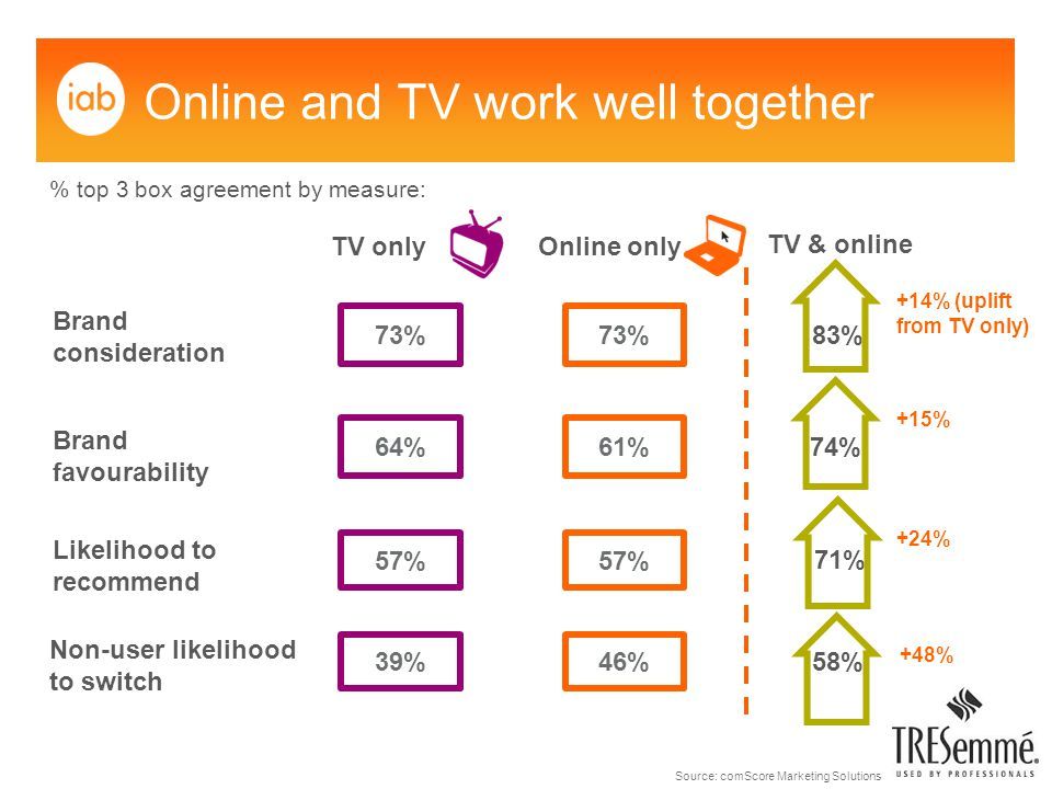73% Online and TV work well together TV only Online only TV & online 73% 64% 57% 39% % top 3 box agreement by measure: 58% Brand consideration Brand favourability Likelihood to recommend Non-user likelihood to switch 61% 57% 46% 71% 74% 83% +14% (uplift from TV only) +48% +15% +24% Source: comScore Marketing Solutions