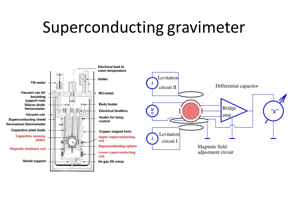Superconducting gravimeter