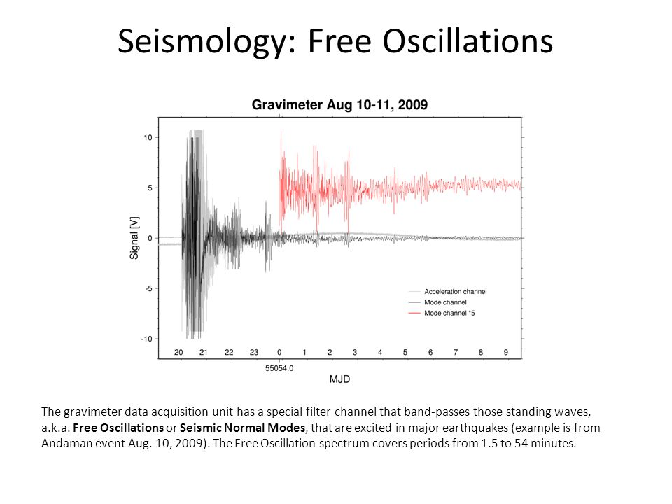 Seismology: Free Oscillations The gravimeter data acquisition unit has a special filter channel that band-passes those standing waves, a.k.a.