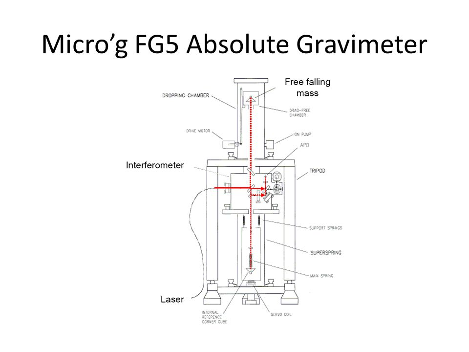 Micro'g FG5 Absolute Gravimeter
