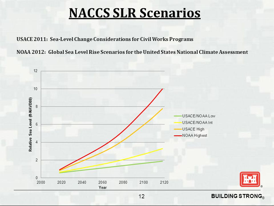 BUILDING STRONG ® NACCS SLR Scenarios USACE 2011: Sea-Level Change Considerations for Civil Works Programs NOAA 2012: Global Sea Level Rise Scenarios