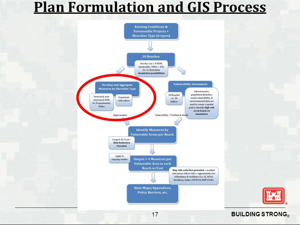 BUILDING STRONG ® Plan Formulation and GIS Process 17