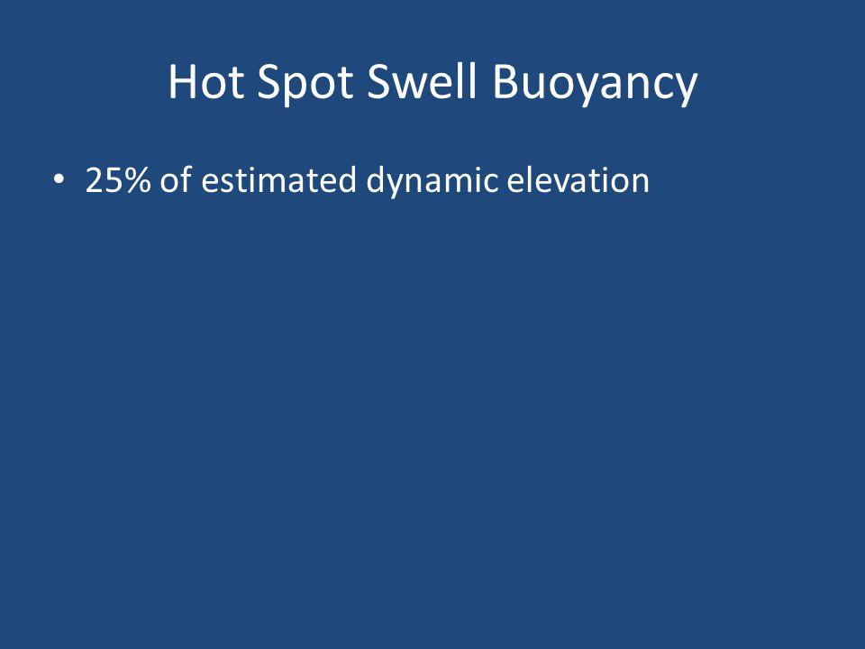 Hot Spot Swell Buoyancy 25% of estimated dynamic elevation