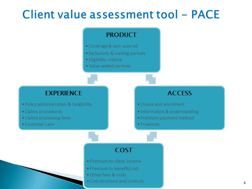 PRODUCT Coverage & sum assured Exclusions & waiting periods Eligibility criteria Value-added services ACCESS Choice and enrolment Information & unders