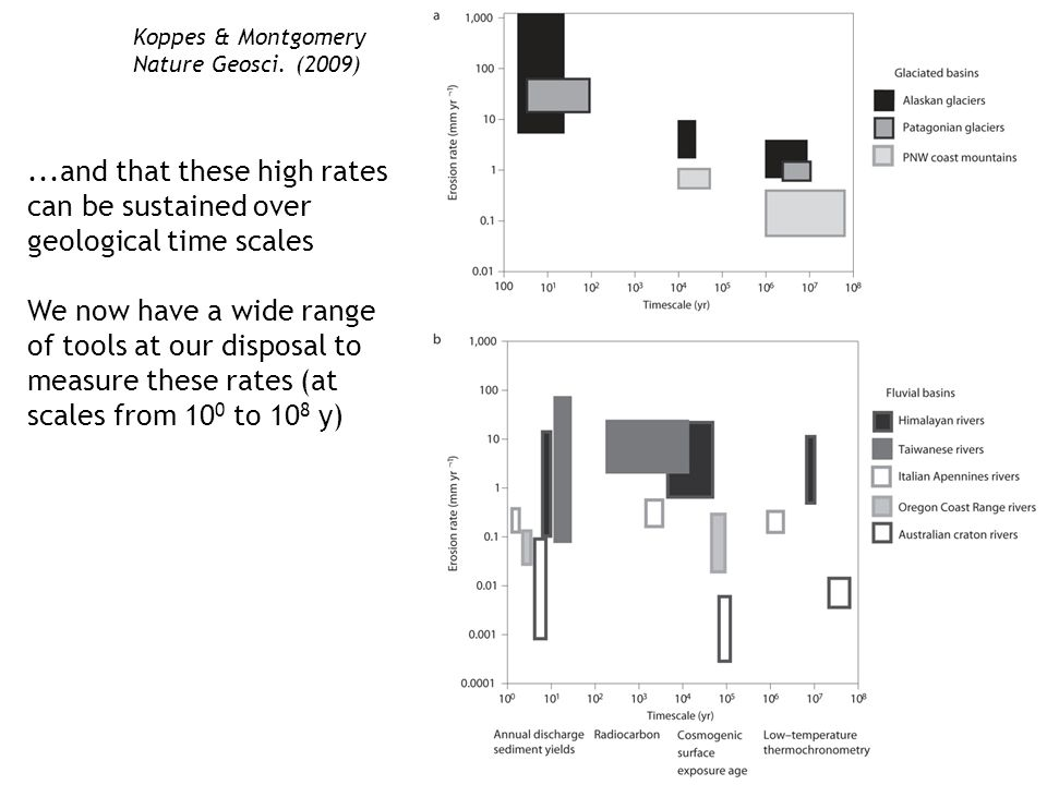 Koppes & Montgomery Nature Geosci. (2009)...and that these high rates can be sustained over geological time scales We now have a wide range of tools a
