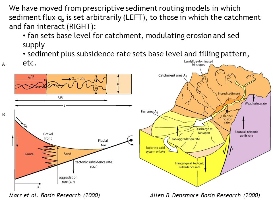 We have moved from prescriptive sediment routing models in which sediment flux q s is set arbitrarily (LEFT), to those in which the catchment and fan interact (RIGHT): fan sets base level for catchment, modulating erosion and sed supply sediment plus subsidence rate sets base level and filling pattern, etc.