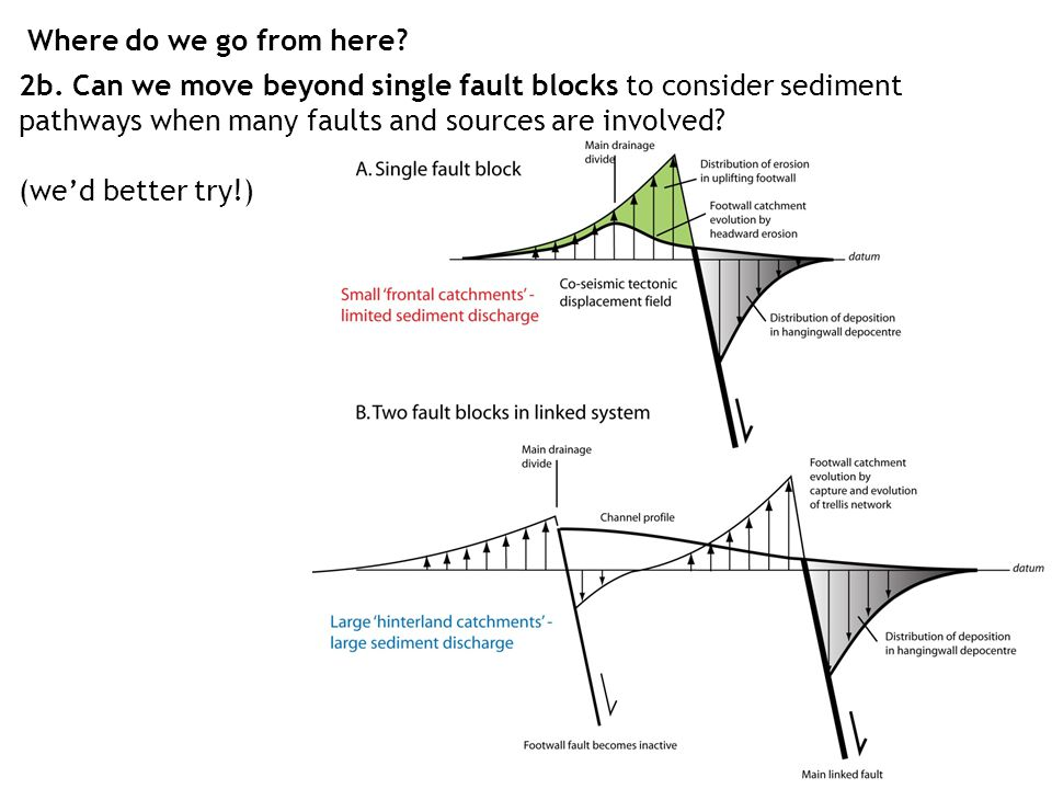 2b. Can we move beyond single fault blocks to consider sediment pathways when many faults and sources are involved? (we'd better try!) Where do we go
