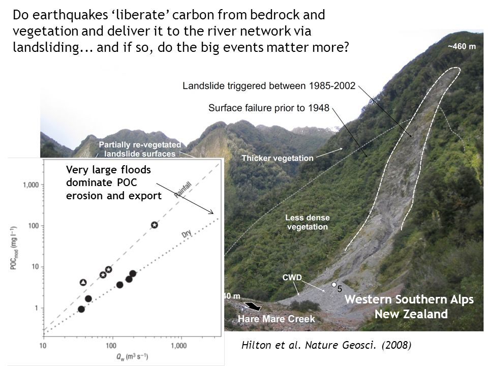 Western Southern Alps New Zealand 1 km Hilton et al. Nature Geosci. (2008) Very large floods dominate POC erosion and export Do earthquakes 'liberate'