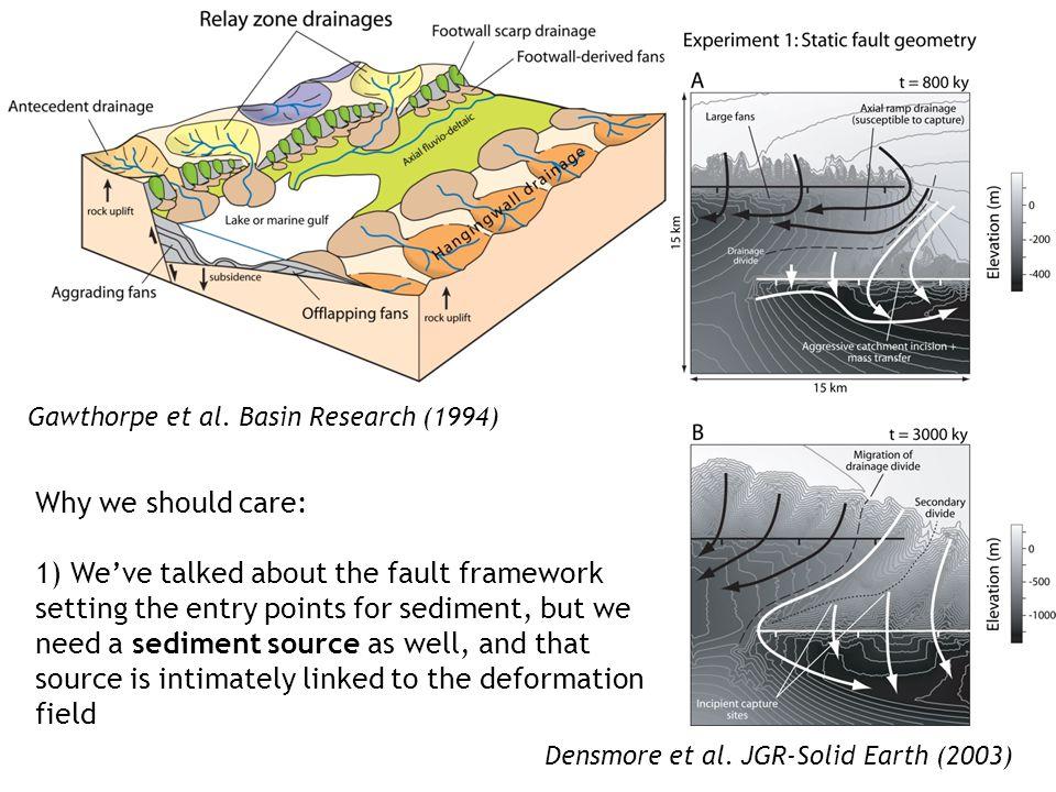 Gawthorpe et al. Basin Research (1994) Densmore et al.