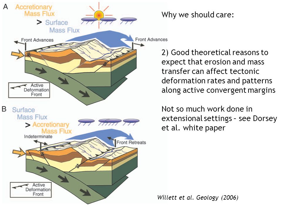 Why we should care: 2) Good theoretical reasons to expect that erosion and mass transfer can affect tectonic deformation rates and patterns along active convergent margins Not so much work done in extensional settings – see Dorsey et al.