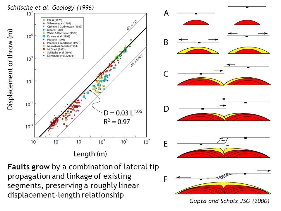 Gupta and Scholz JSG (2000) Schlische et al.