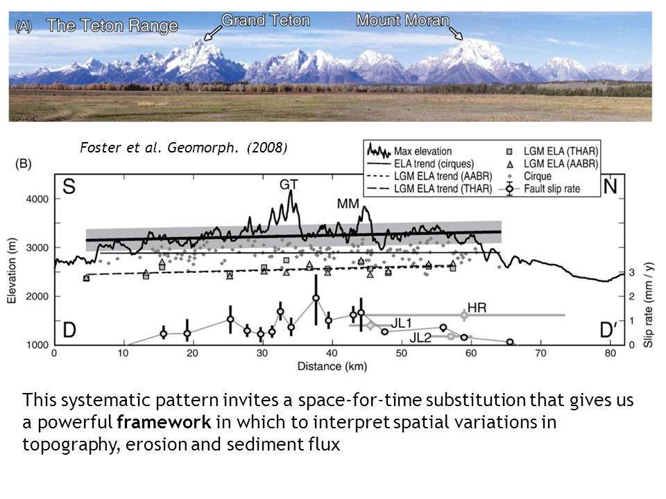 This systematic pattern invites a space-for-time substitution that gives us a powerful framework in which to interpret spatial variations in topography, erosion and sediment flux Foster et al.