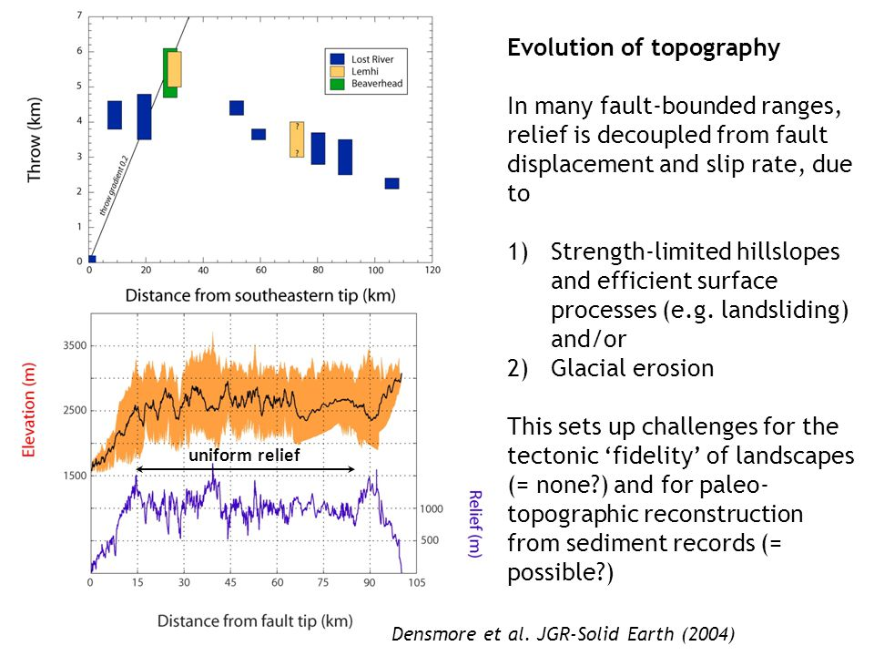 Evolution of topography In many fault-bounded ranges, relief is decoupled from fault displacement and slip rate, due to 1)Strength-limited hillslopes and efficient surface processes (e.g.