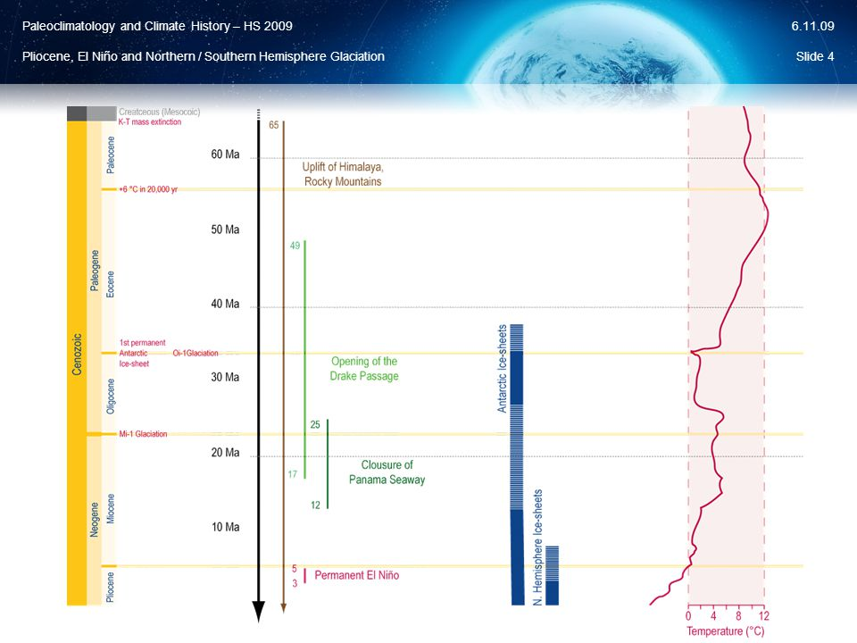 Paleoclimatology and Climate History – HS 2009 Pliocene, El Niño and Northern / Southern Hemisphere Glaciation 6.11.09  Small reduction of ice volume Slide 45 Fluctuation El Niño Permanent El Niño Eocene 55.8 – 33.9 MaOligocene 33.9 – 23 MaMiocene 23 – 5.33 MaPliocene 5.33 – 2.59 Ma Collapse of Permanent El Niño III
