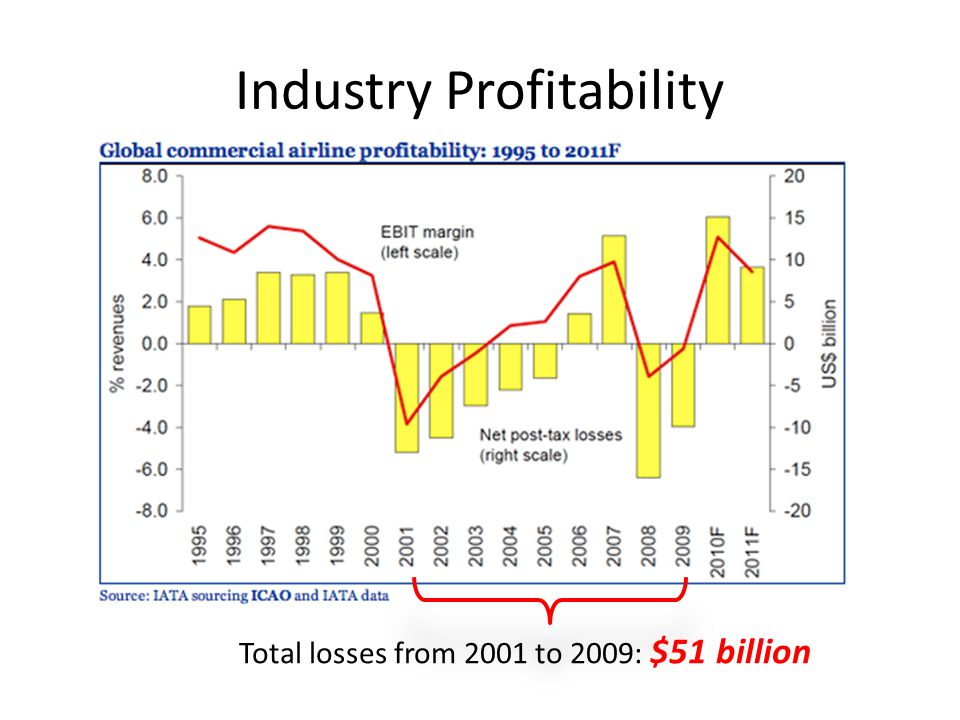 Total losses from 2001 to 2009: $51 billion
