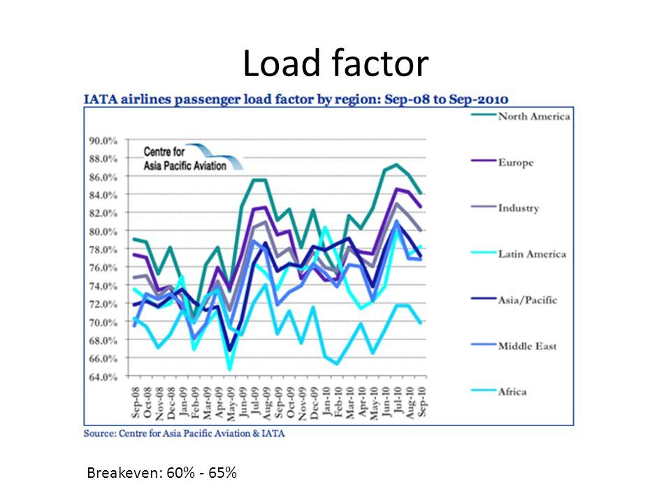 Load factor Breakeven: 60% - 65%