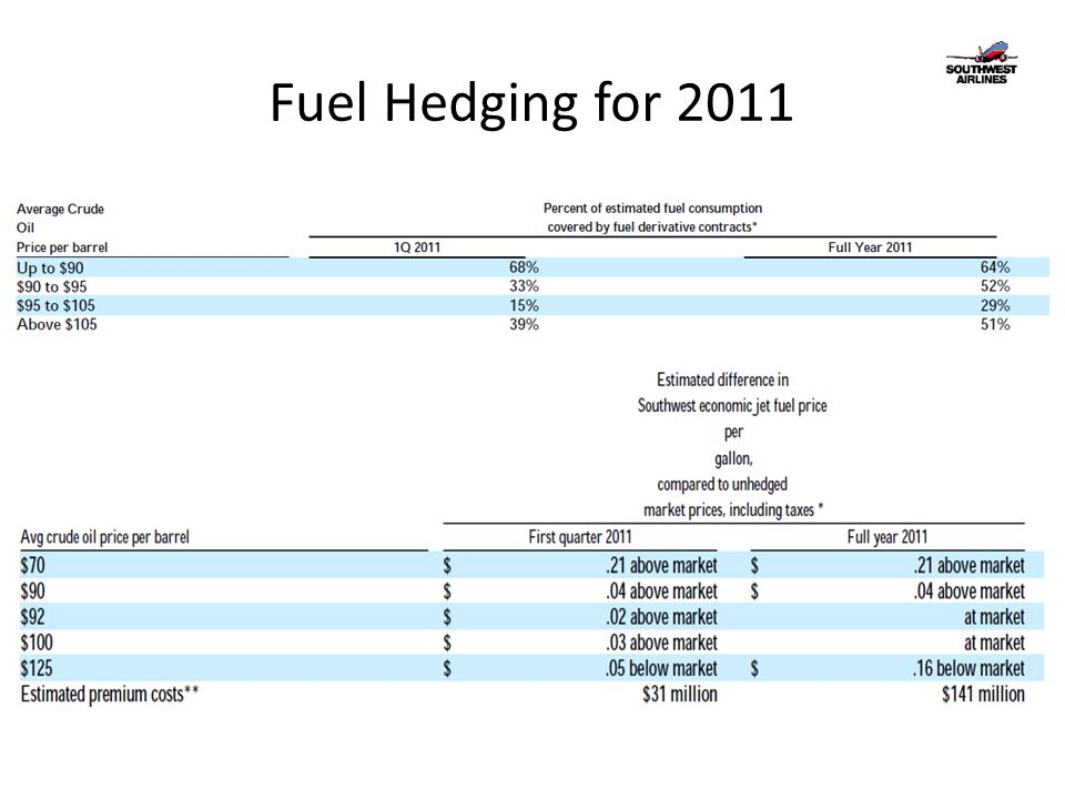 Fuel Hedging for 2011