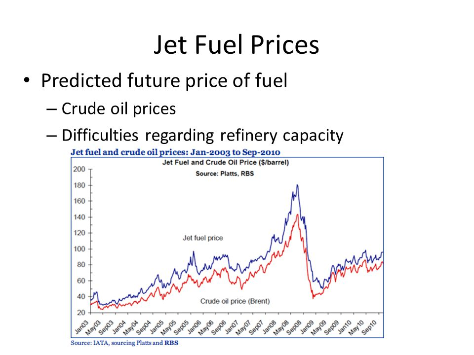Jet Fuel Prices Predicted future price of fuel – Crude oil prices – Difficulties regarding refinery capacity