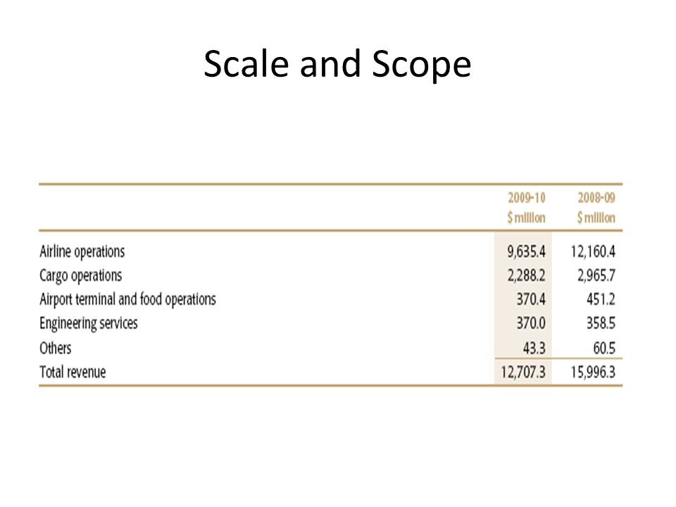 Scale and Scope