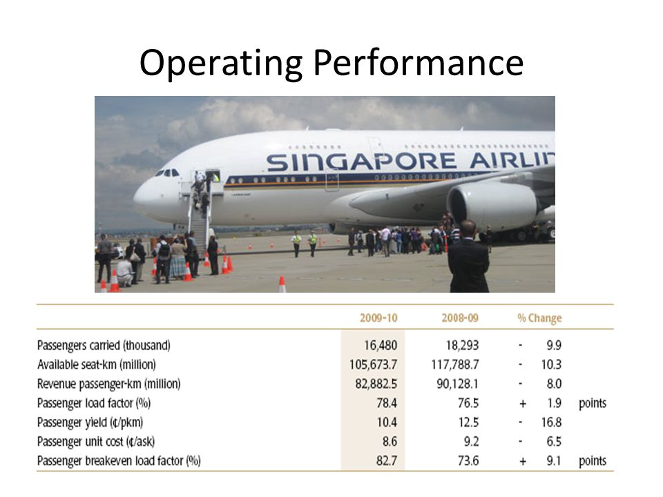 Operating Performance