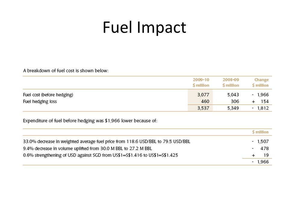 Fuel Impact