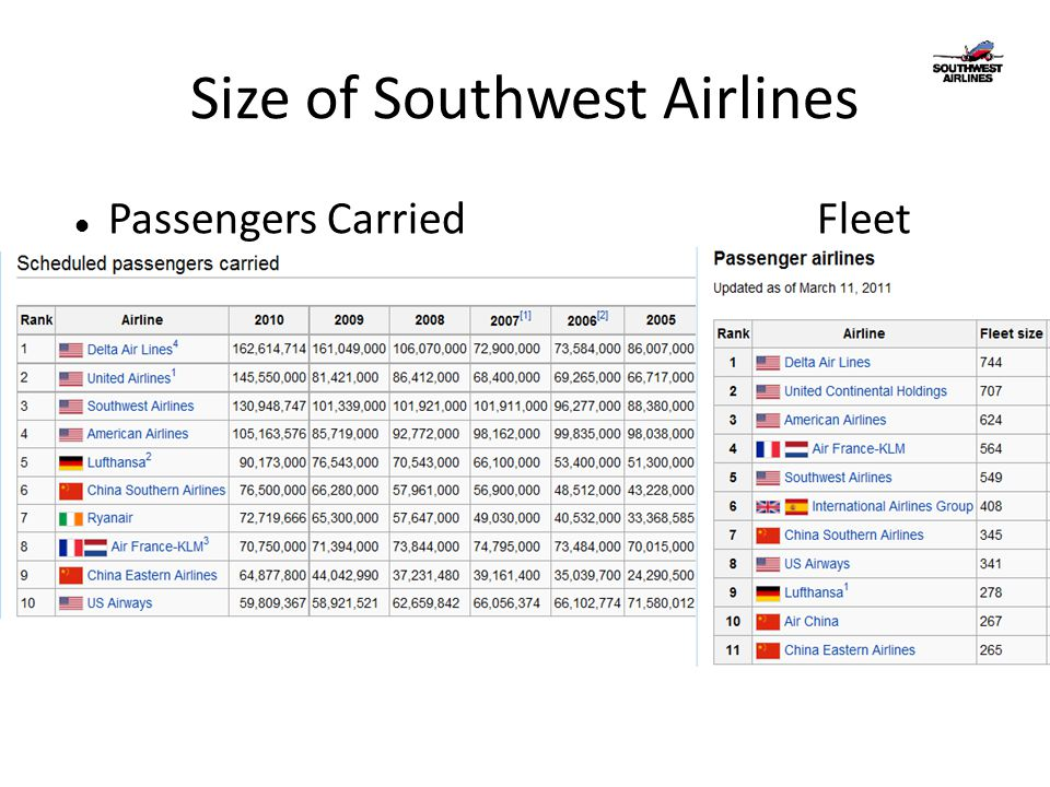 Size of Southwest Airlines Passengers CarriedFleet Size