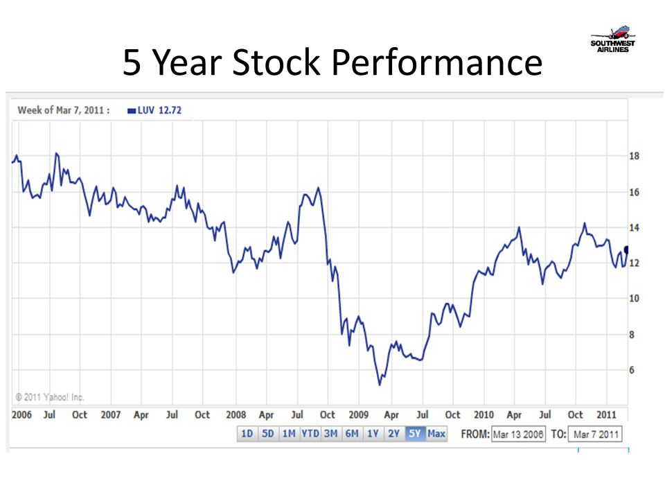 5 Year Stock Performance