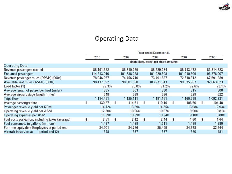 Operating Data
