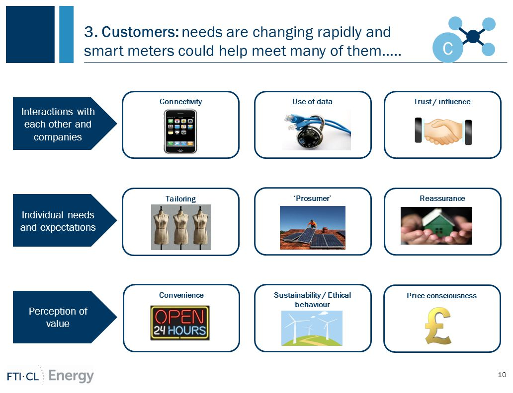 3. Customers: needs are changing rapidly and smart meters could help meet many of them…..