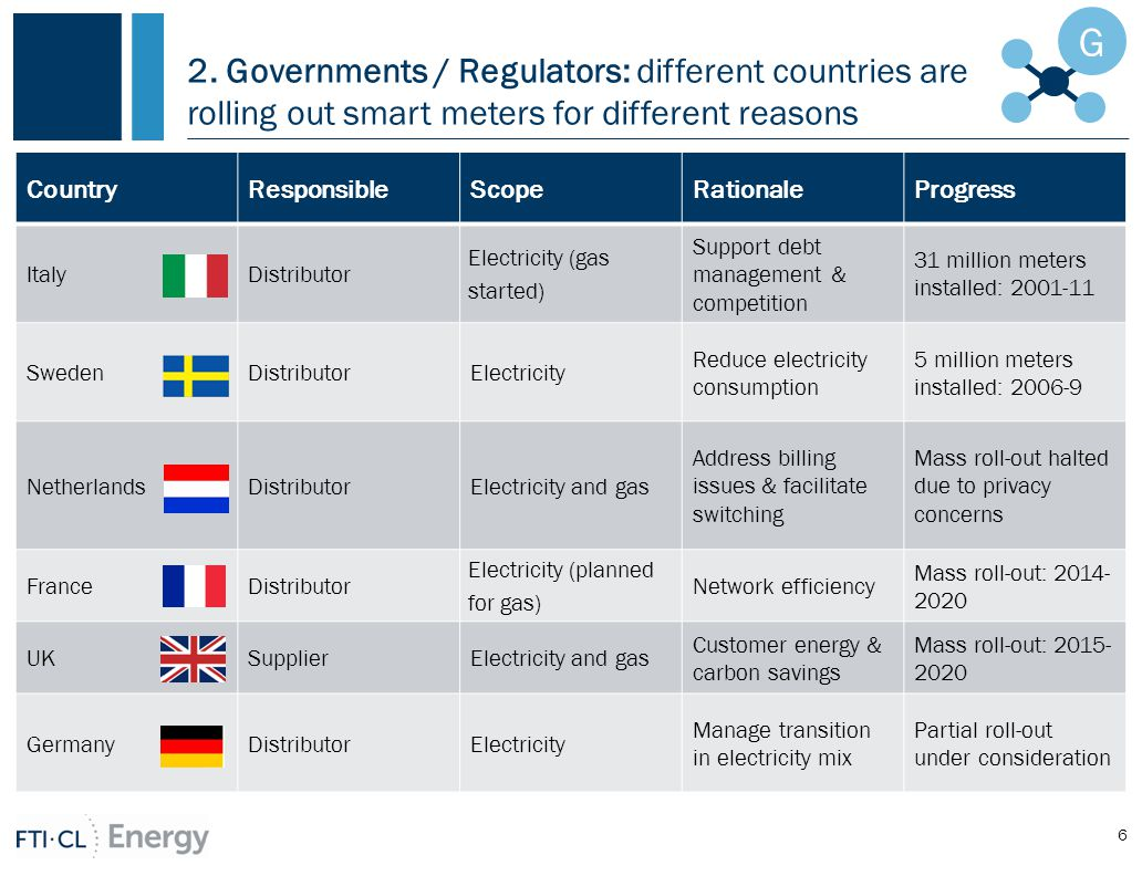 2. Governments / Regulators: different countries are rolling out smart meters for different reasons 6 G CountryResponsibleScopeRationaleProgress Italy